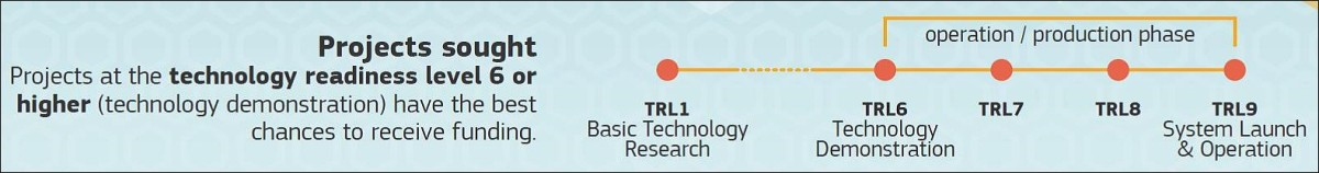 TECHNOLOGY READINESS LEVEL (TRL) MATH FOR INNOVATIVE SMES