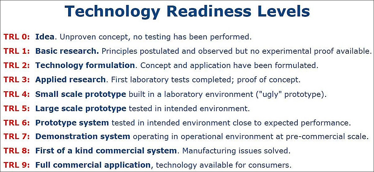 Technology Readiness Level (TRL) put into practice ...